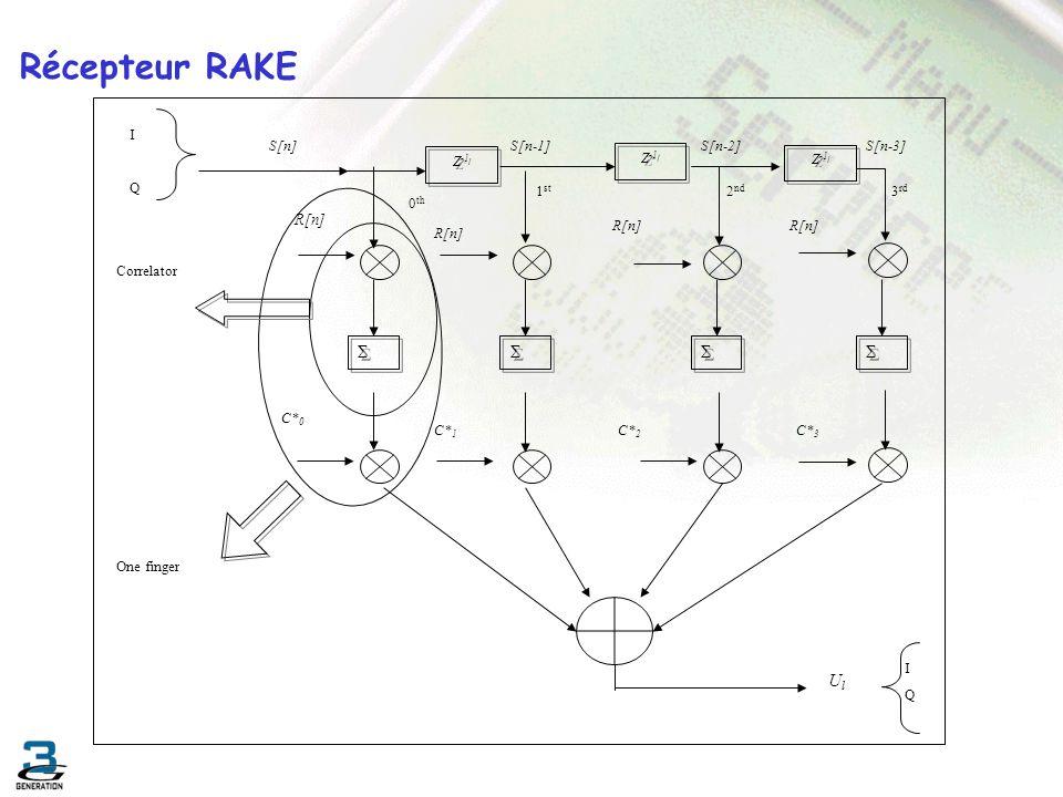 Récepteur RAKE R[n] Σ Ul S[n-3] S[n-2] 2nd S[n-1] Z-1 0th 1st C*1 C*3